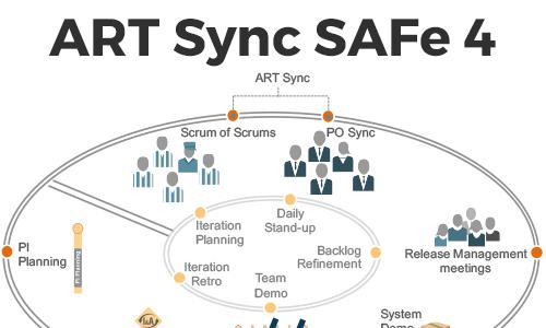 ART Sync SAFe