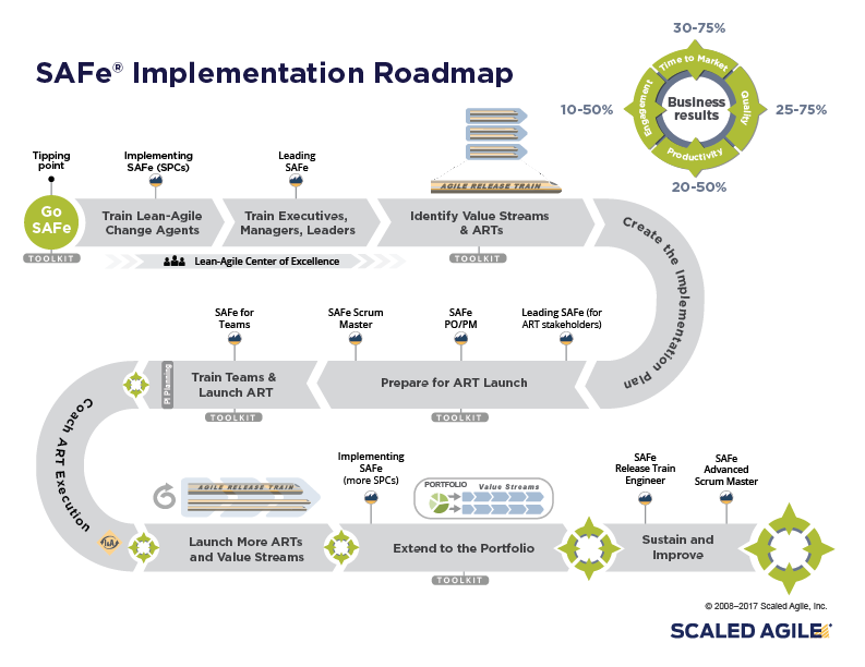SAFe Implementation Roadmap